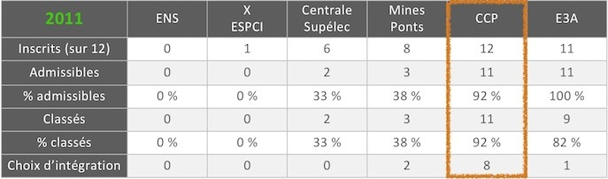 resultats_2011